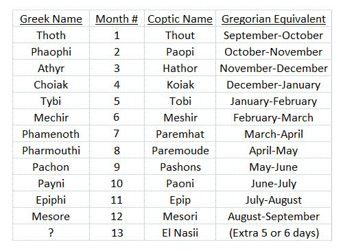 The Egyptian Calendar Ancientworldwonders
